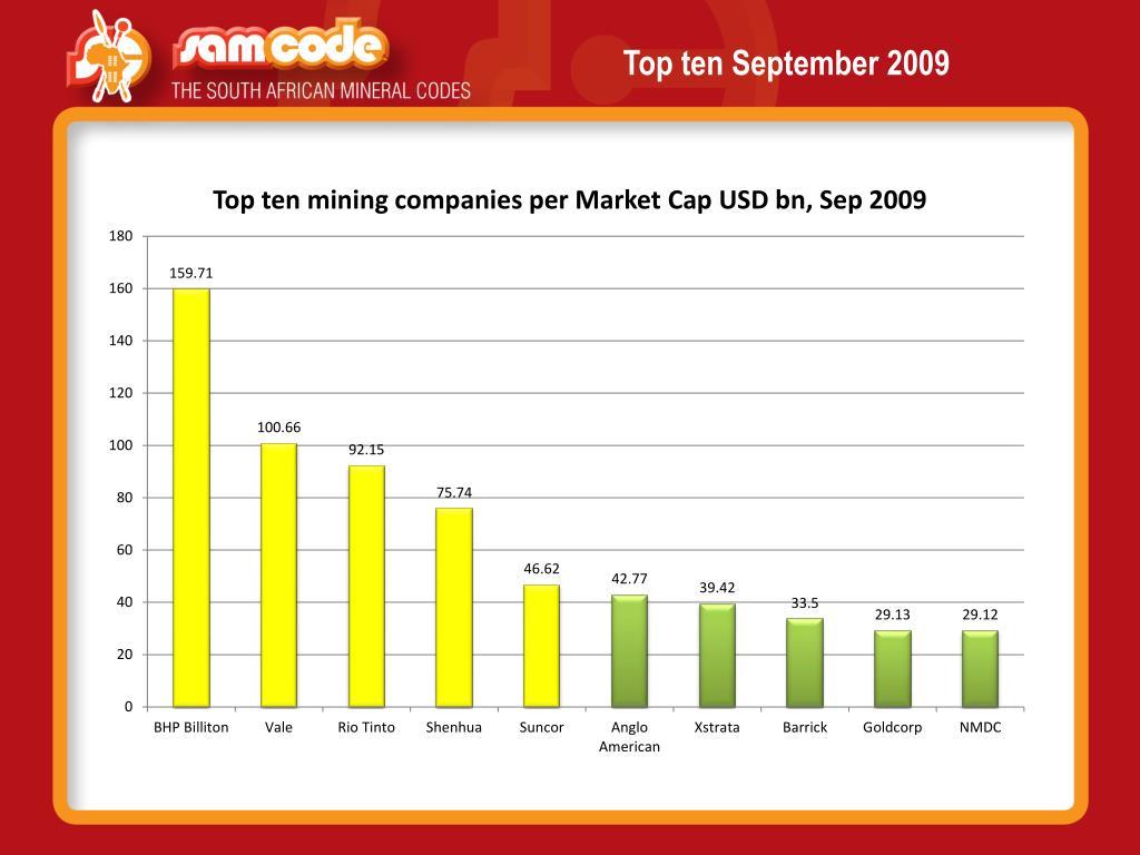 Top ten September 2009