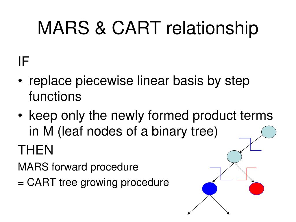 MARS & CART relationship