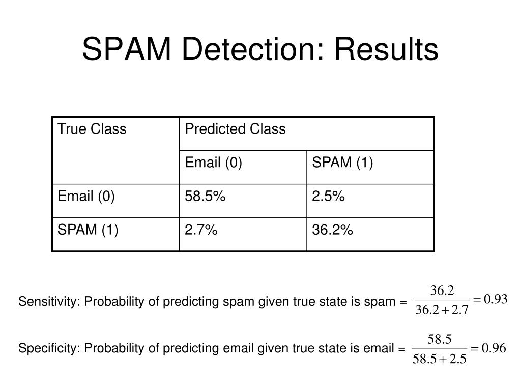 SPAM Detection: Results