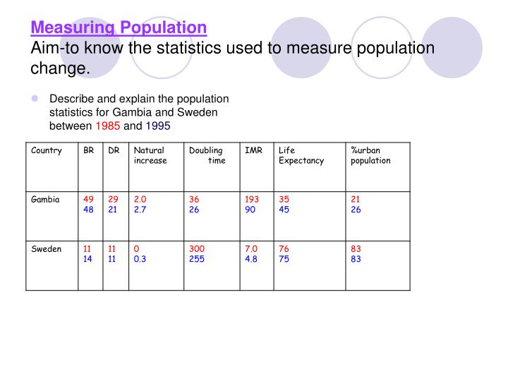 Measuring population aim to know the statistics used to measure population change