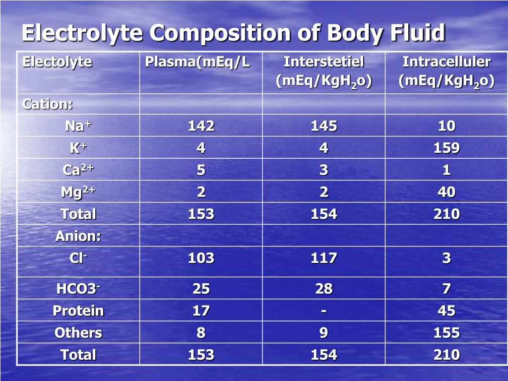 Electrolyte Composition of Body Fluid