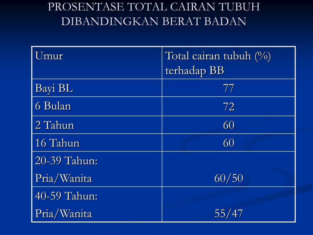 PROSENTASE TOTAL CAIRAN TUBUH DIBANDINGKAN BERAT BADAN