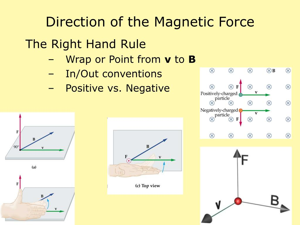 Direction of the Magnetic Force