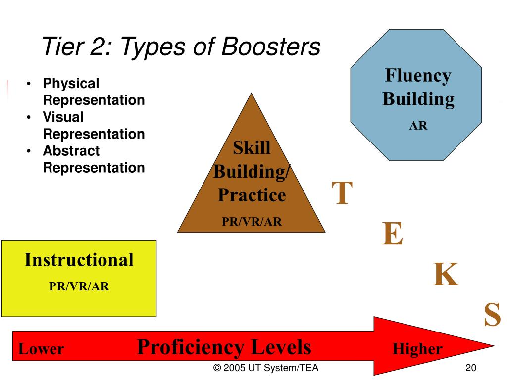 Tier 2: Types of Boosters