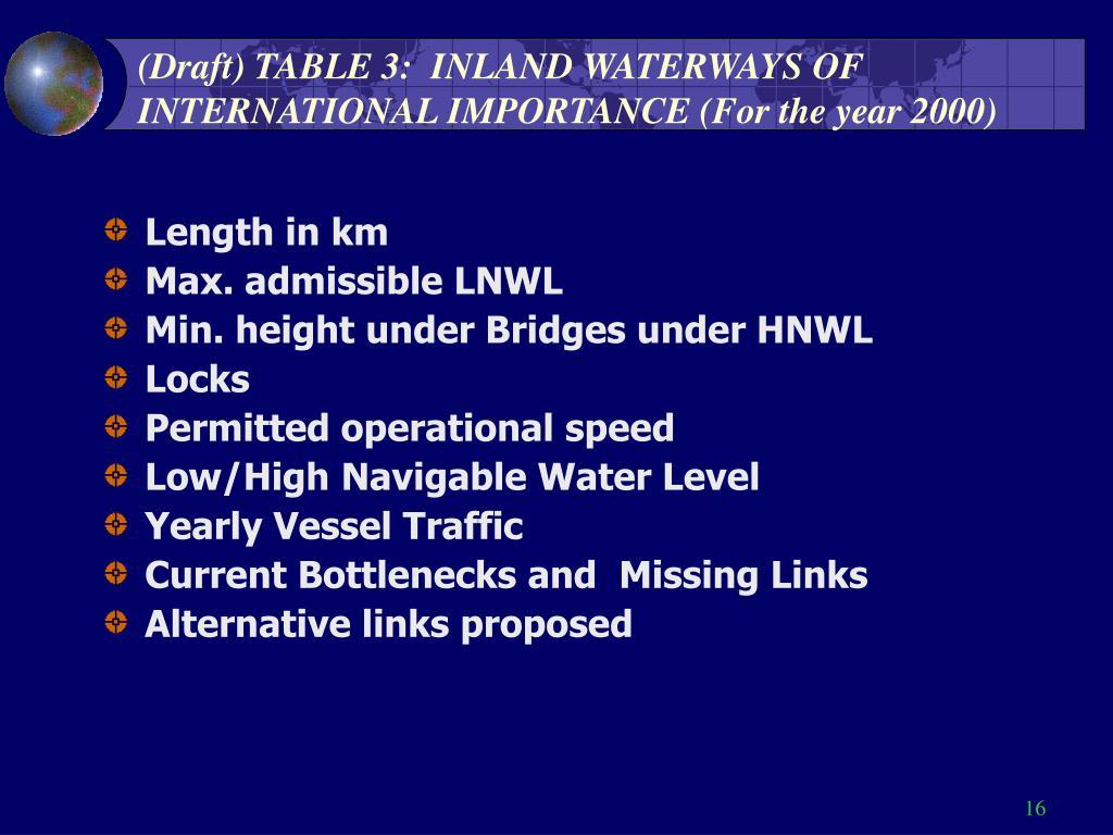 (Draft) TABLE 3:  INLAND WATERWAYS OF INTERNATIONAL IMPORTANCE