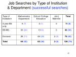 job searches by type of institution department successful searches