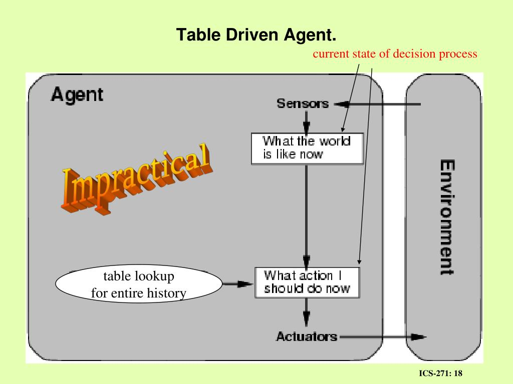 Table Driven Agent.