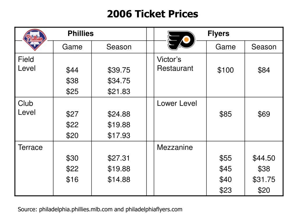 2006 Ticket Prices