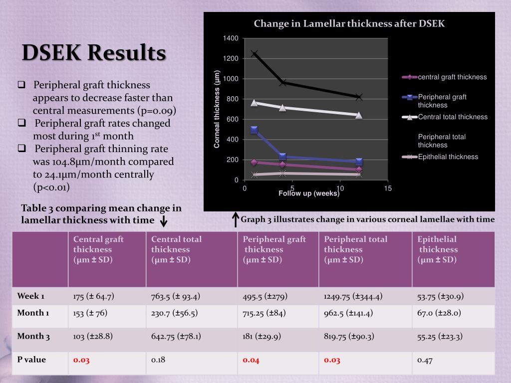 DSEK Results