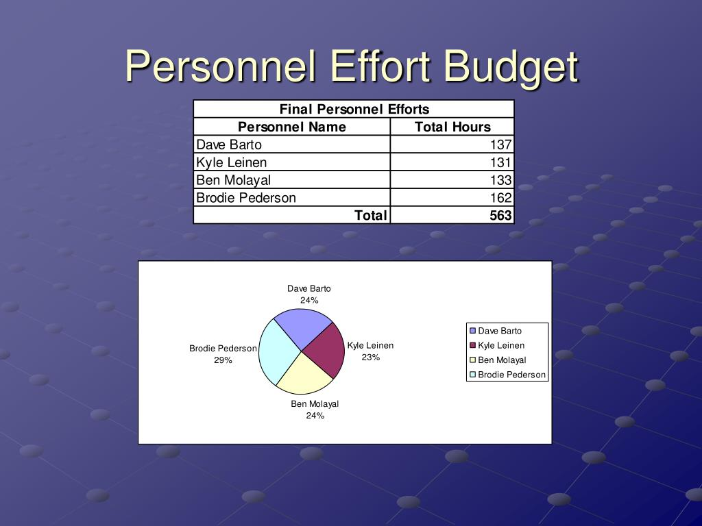Personnel Effort Budget