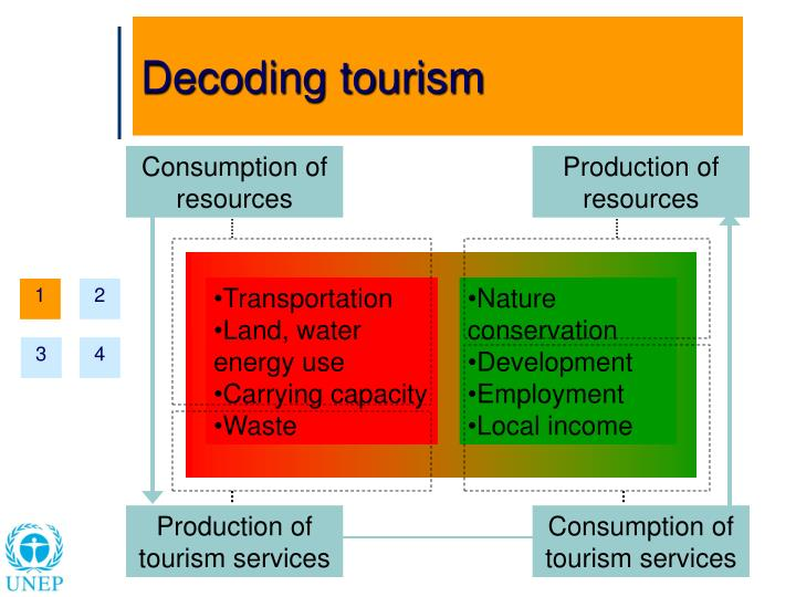 Decoding tourism