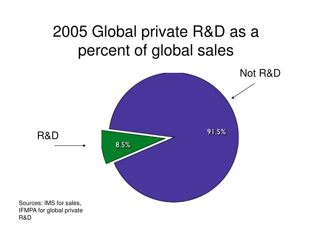 2005 Global private R&D as a percent of global sales