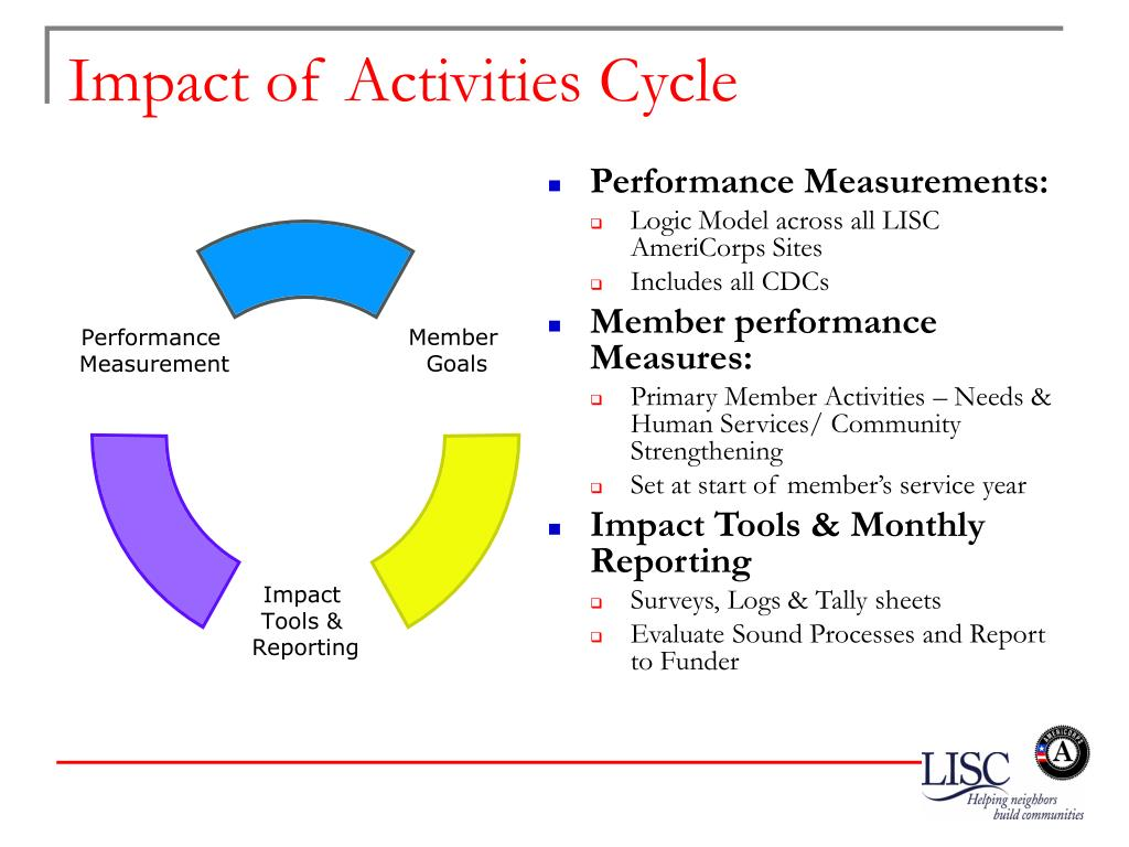 Impact of Activities Cycle