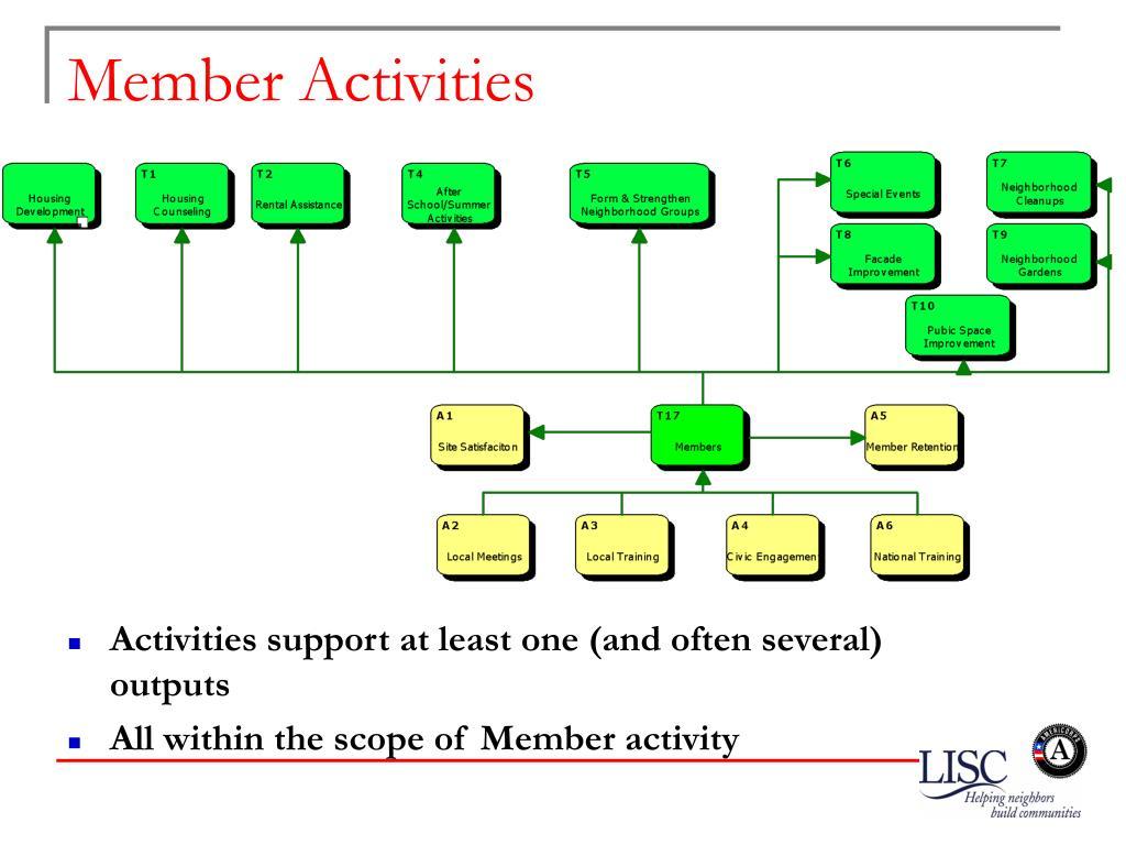Member Activities