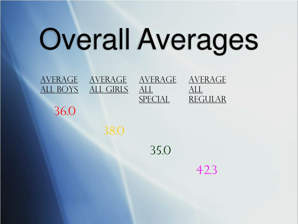 Overall Averages