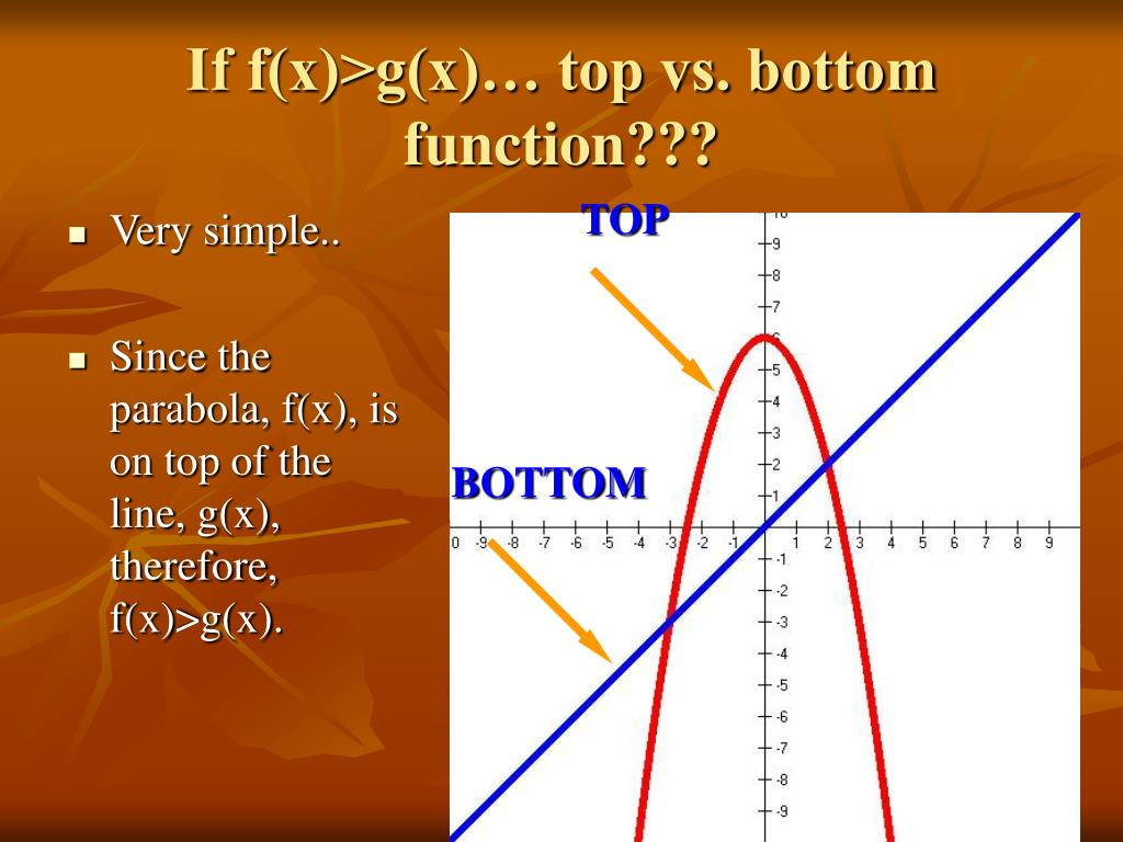 If f(x)>g(x)… top vs. bottom function???
