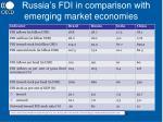russia s fdi in comparison with emerging market economies