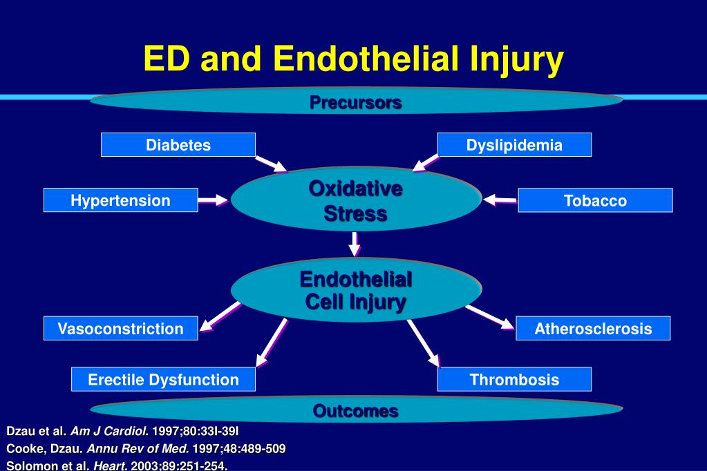 ED and Endothelial Injury