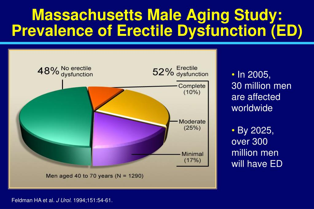 Massachusetts Male Aging Study: