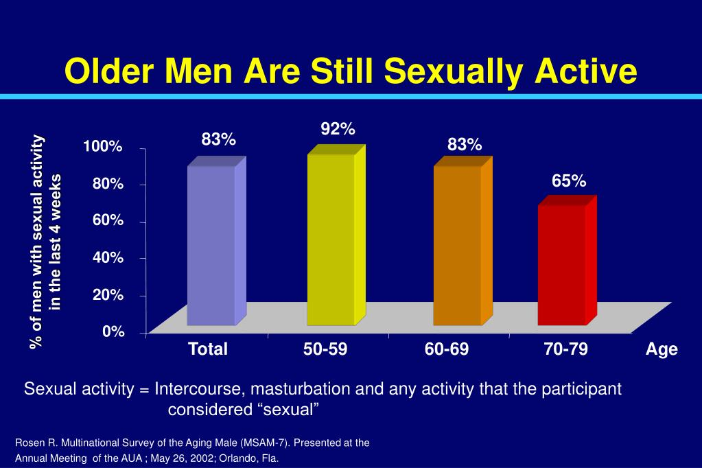 Older Men Are Still Sexually Active