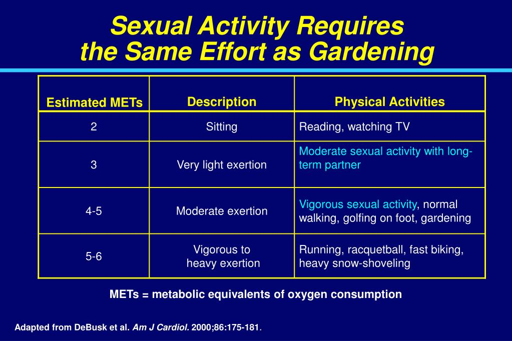 Sexual Activity Requires