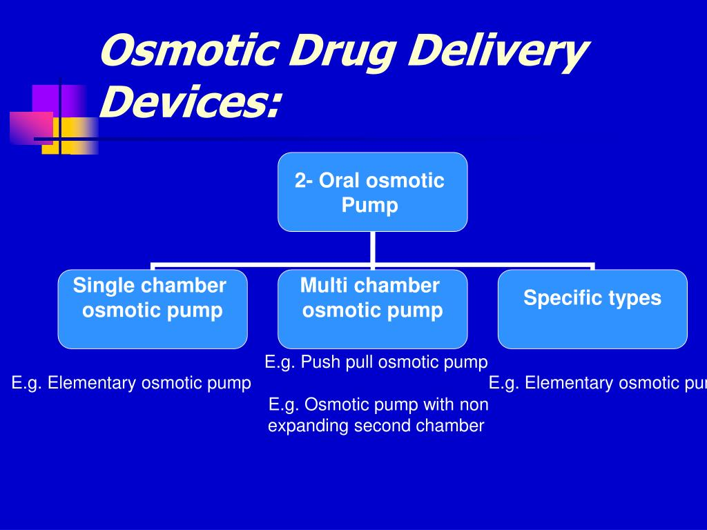 Osmotic Drug Delivery Devices: