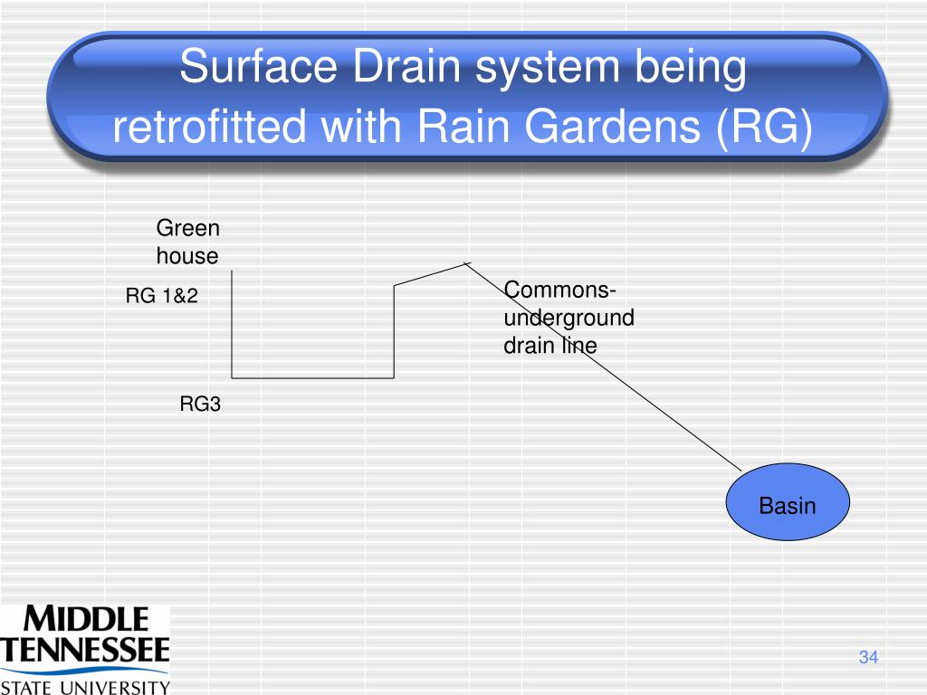Surface Drain system being retrofitted with Rain Gardens (RG)