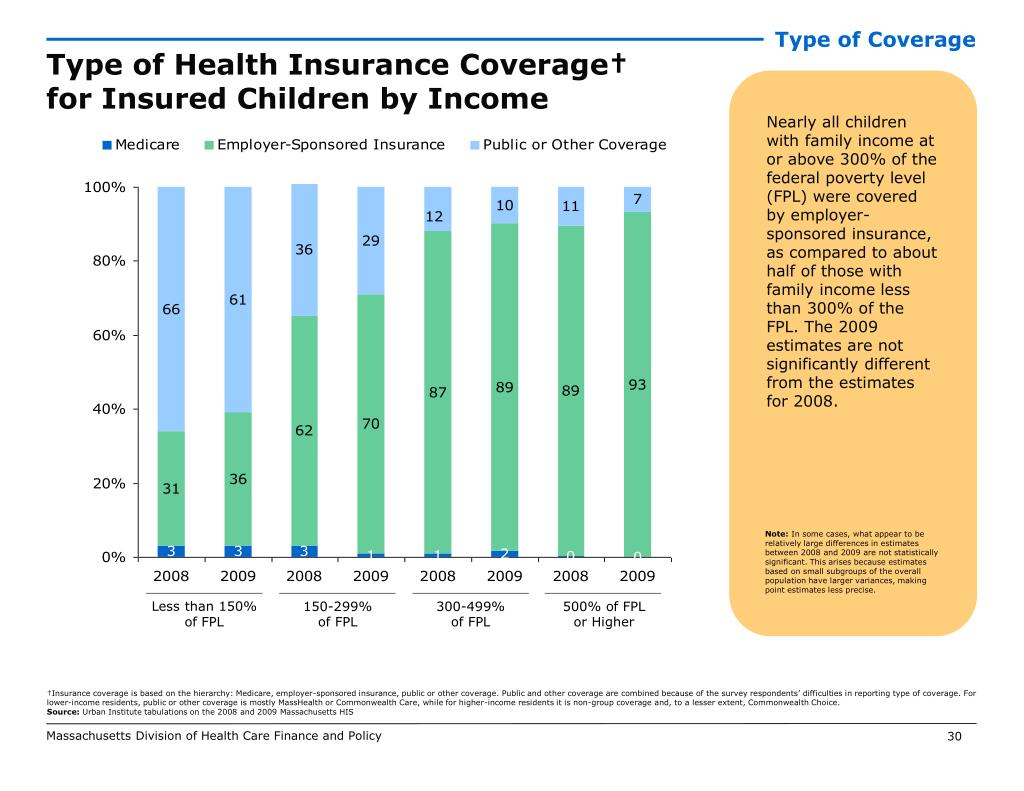 Type of Coverage