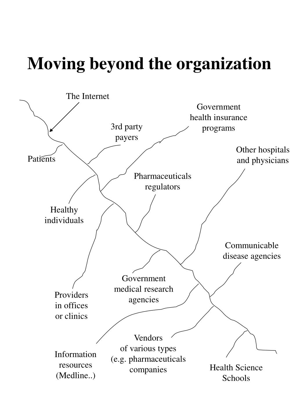 Moving beyond the organization