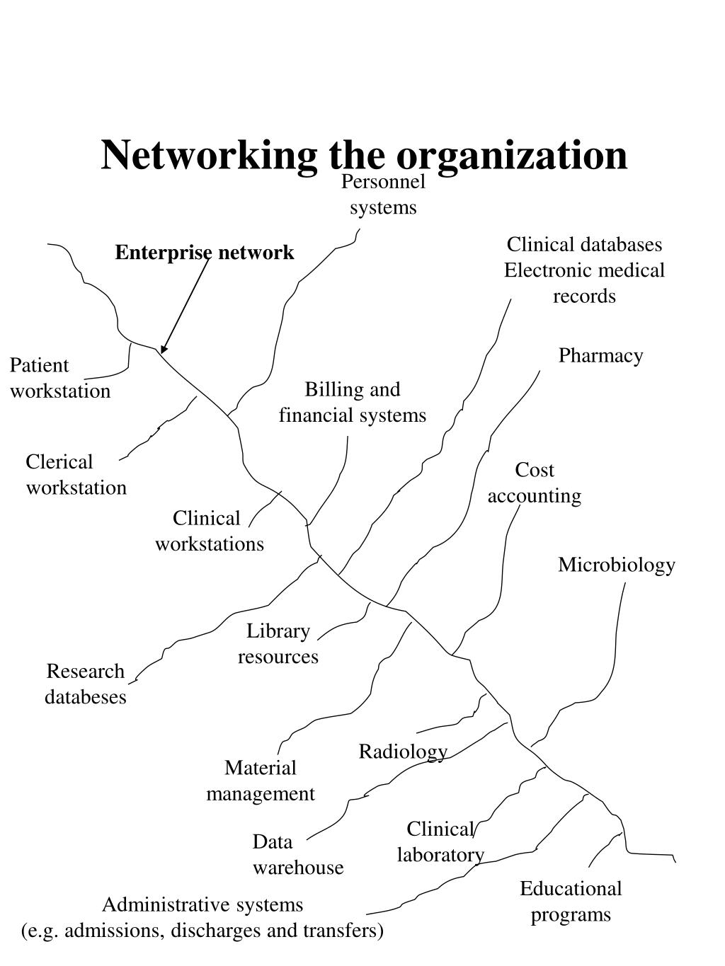 Networking the organization