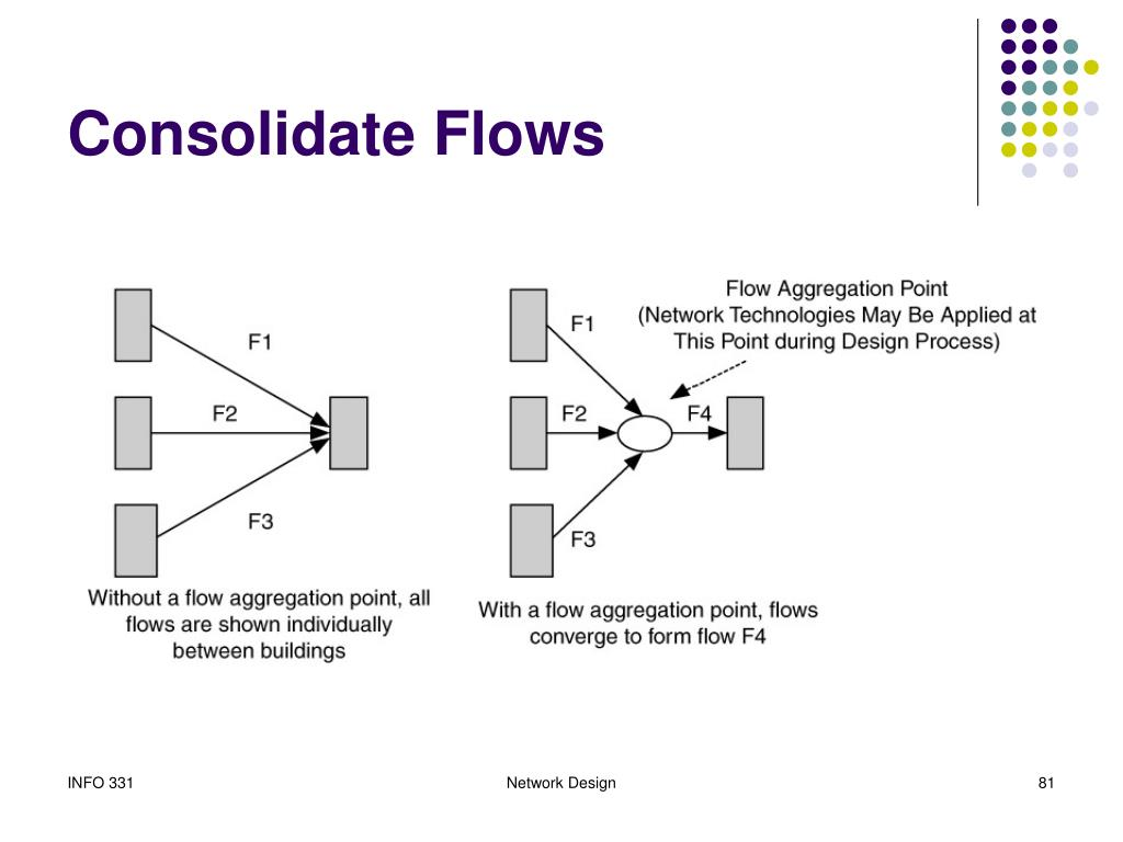 Consolidate Flows