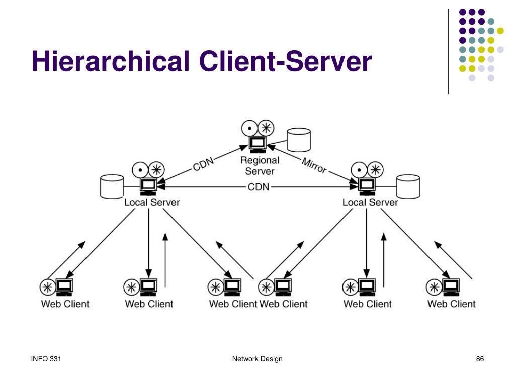 Hierarchical Client-Server