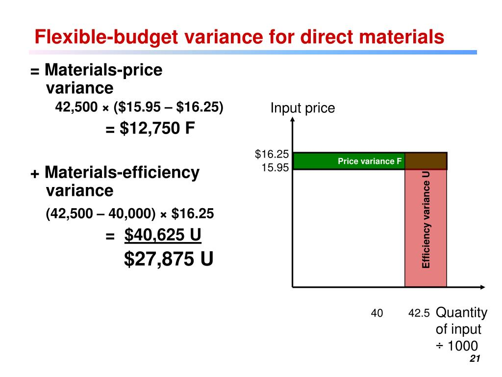 direct material price variance and lbs In variance analysis (accounting) direct material price variance is the difference  between the standard cost and the actual cost for the actual quantity of material.