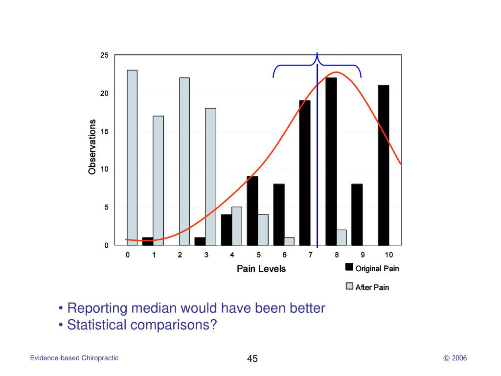 Reporting median would have been better