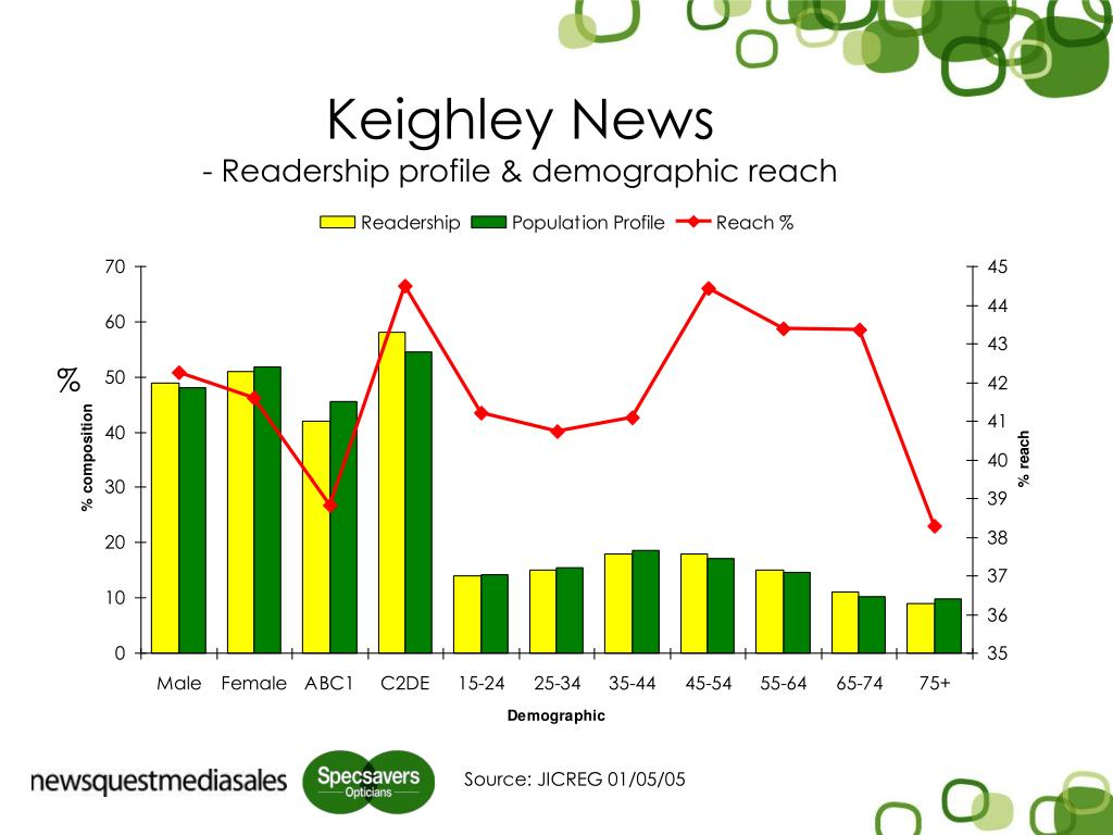 Keighley News
