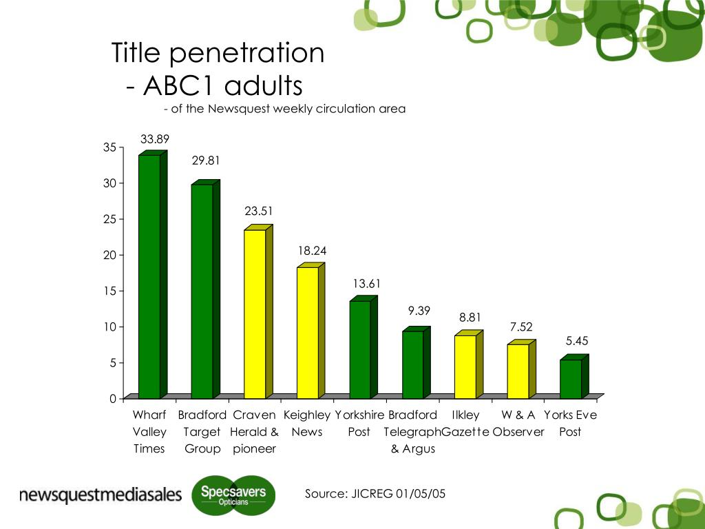 Title penetration