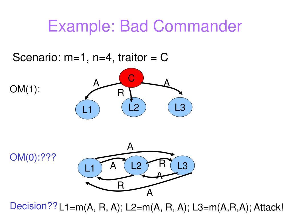 Example: Bad Commander