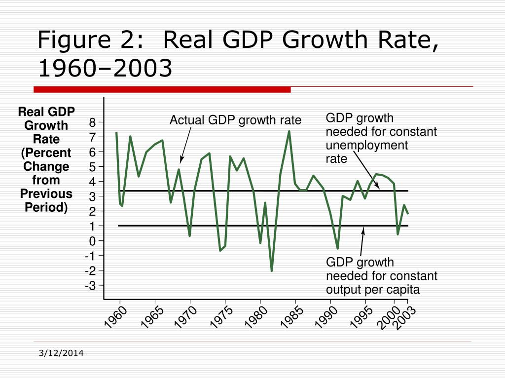 Definition of 'Real Economic Growth Rate'
