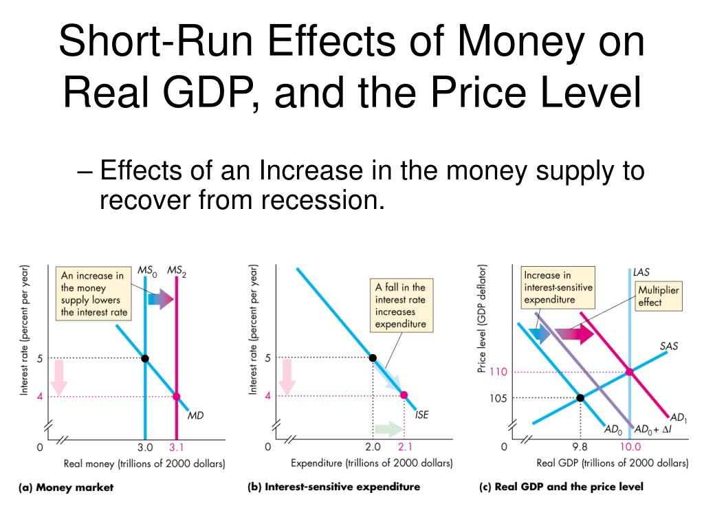 impact of money supply on the This study investigated the effect of monetary policy on inflation in ghana using   relationship between money supply and inflation in this study.