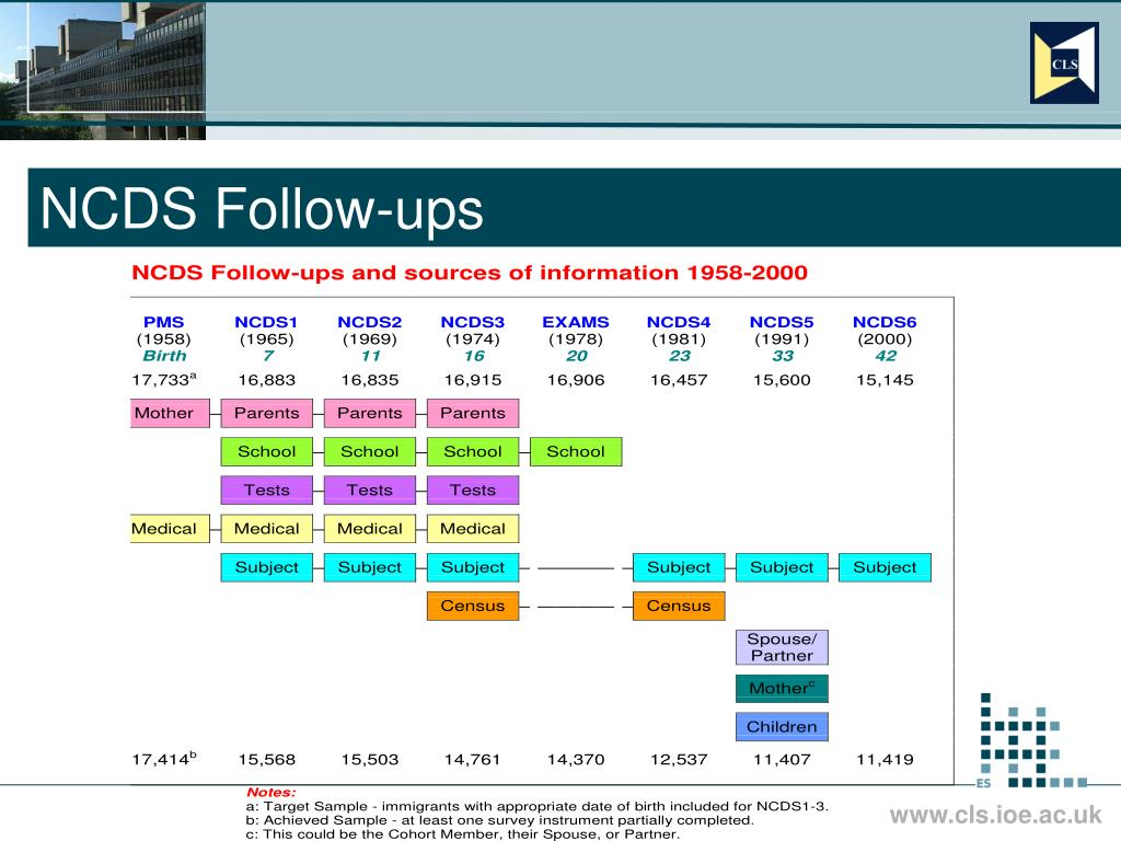 NCDS Follow-ups