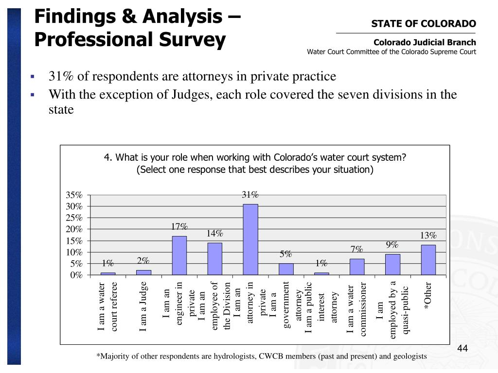 Findings & Analysis – Professional Survey