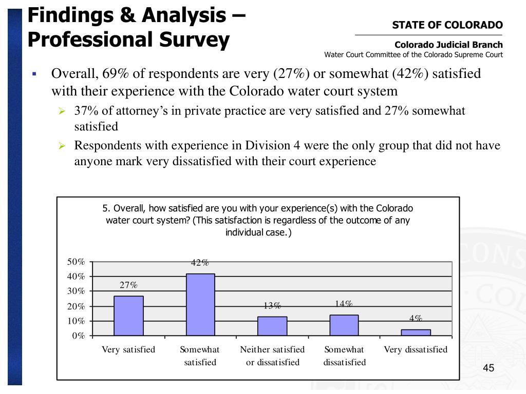 Findings & Analysis –