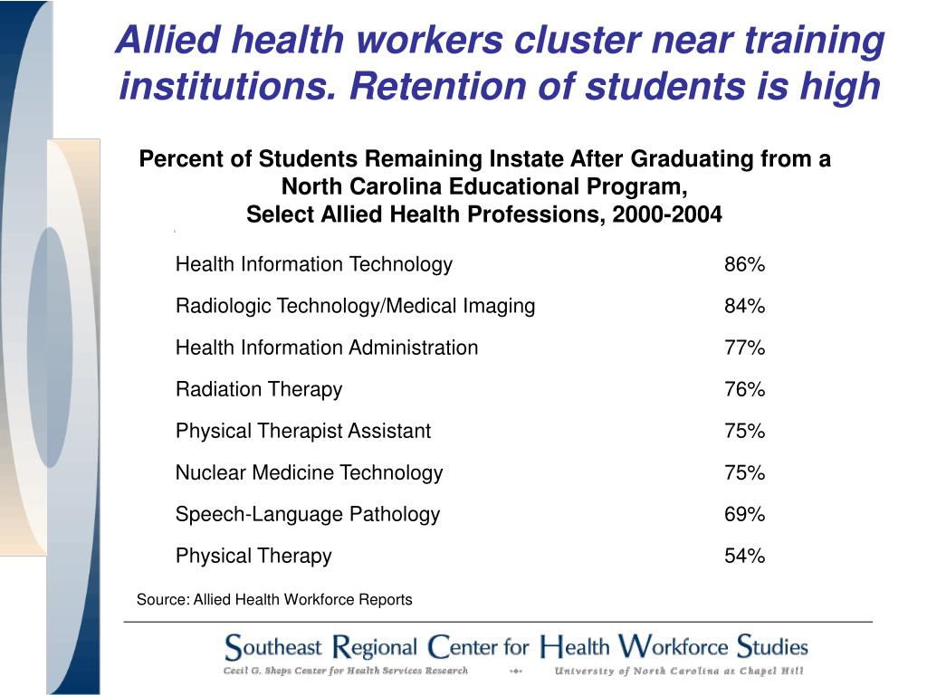Allied health workers cluster near training institutions. Retention of students is high