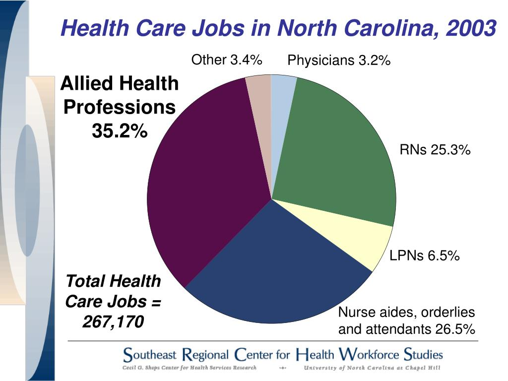 Health Care Jobs in North Carolina, 2003
