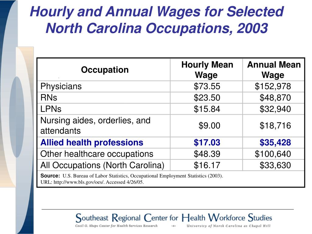 Hourly and Annual Wages for Selected North Carolina Occupations, 2003