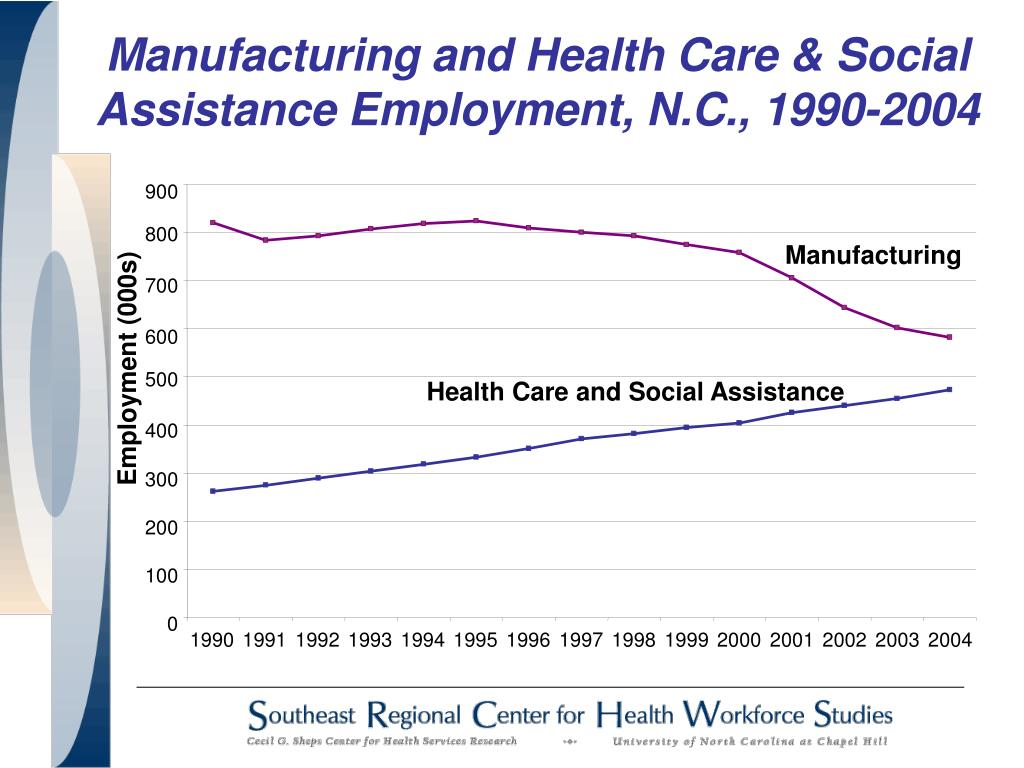 Manufacturing and Health Care & Social Assistance Employment, N.C., 1990-2004