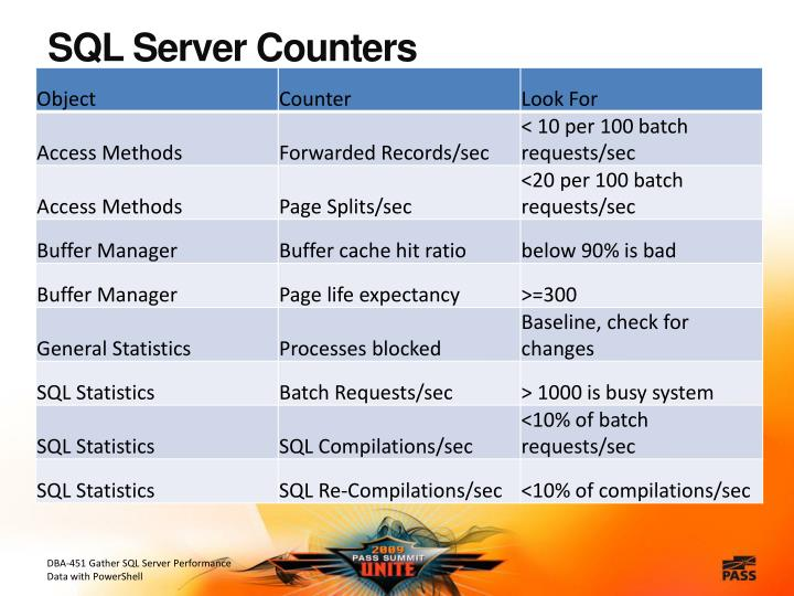 SQL Server Counters