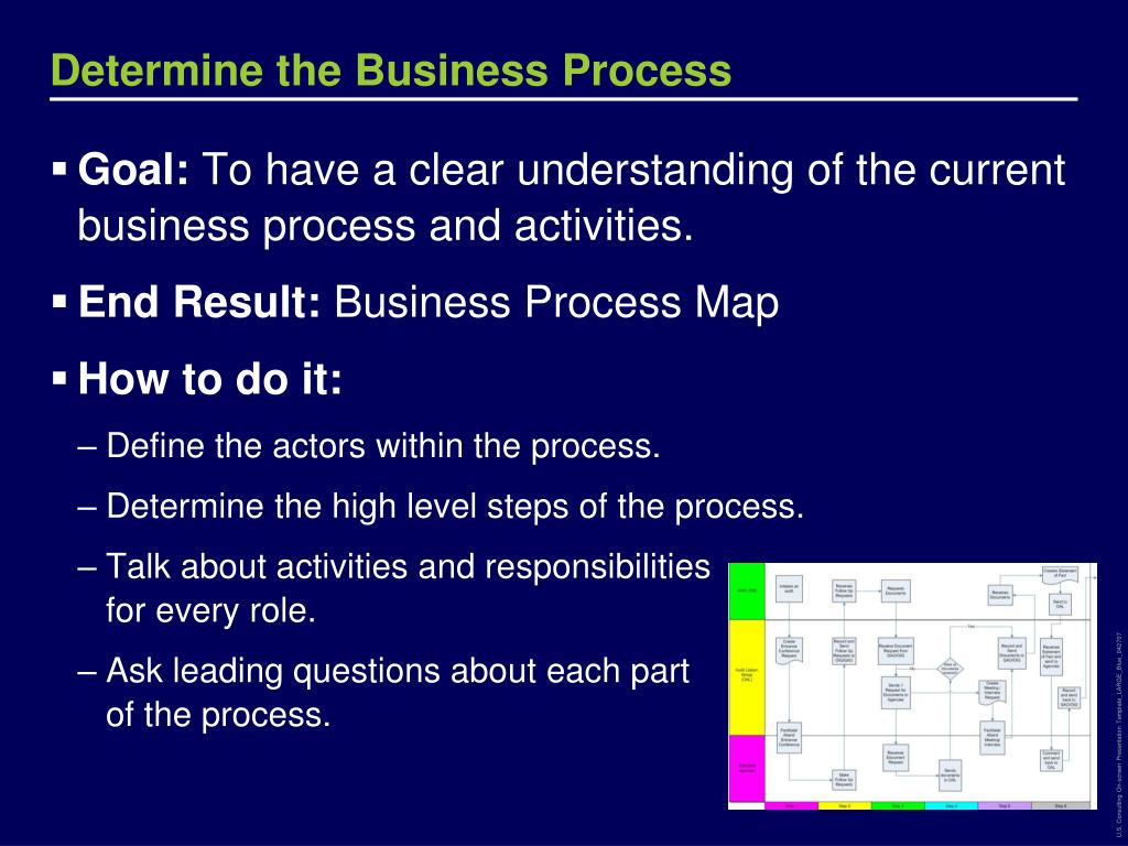 Determine the Business Process