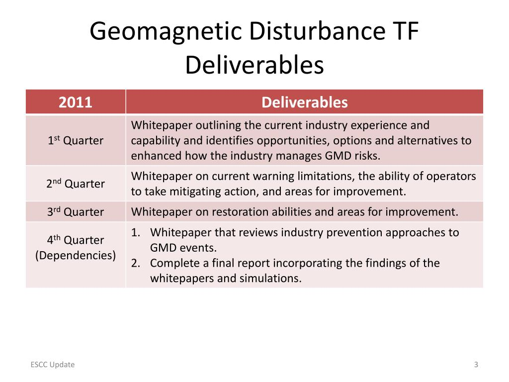 Geomagnetic Disturbance TF Deliverables