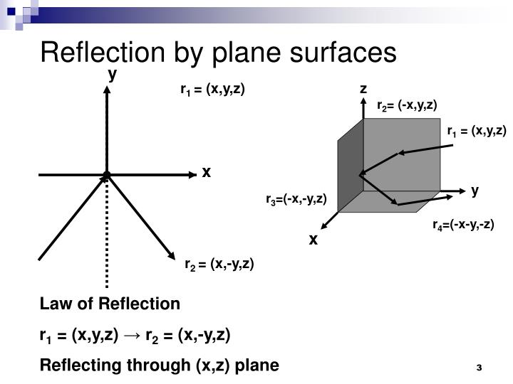 Reflection by plane surfaces